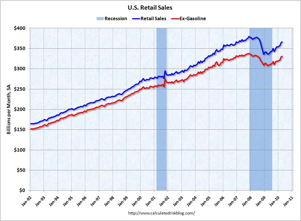 Retail Sales April 2010