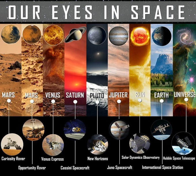 Our eyes in space