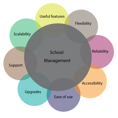 How to Choose the Right School Management Software - Blogs - FlexiSAF