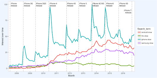 "Searches for ""iPhone slow"" make huge spikes right after every new iPhone release"