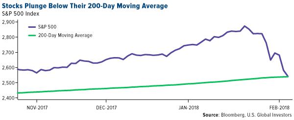 stocks plunge below their 200-day moving average