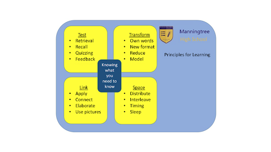 GUEST POST: Strategies for Effective Learning - A Whole School Approach