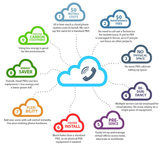 Cloud Phone Benefits for Small Businesses | The Cloud Infographic