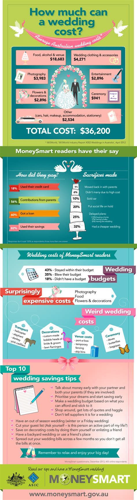 How much does an Australian wedding cost?   Josh Withers