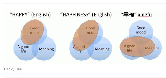 What do people mean when they say they're happy? It depends where you live