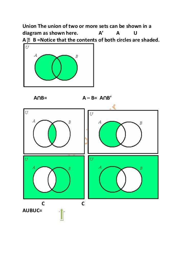 31 A U B Venn Diagram Shading Shading Diagram B A Venn U
