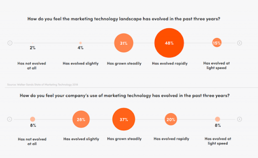 Marketers Struggle with Agility in Fast-Evolving MarTech Landscape | KoMarketing