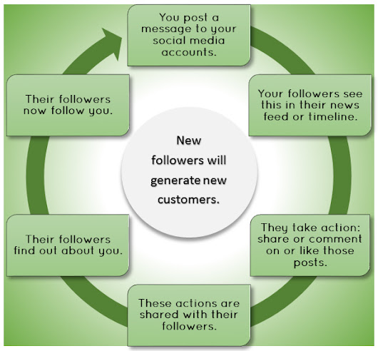 Social Media's Virtuous Cycle - Noelle Marketing Consulting