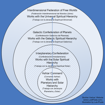 File:Ashtar command hierarchy2.png