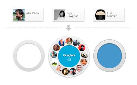 Círculos Google+