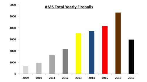 AMS Total Yearly Fireballs as of Aug-2017