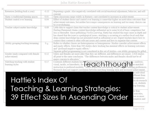 Hattie's Index Of Teaching & Learning Strategies: 39 Effect Sizes In Ascending Order