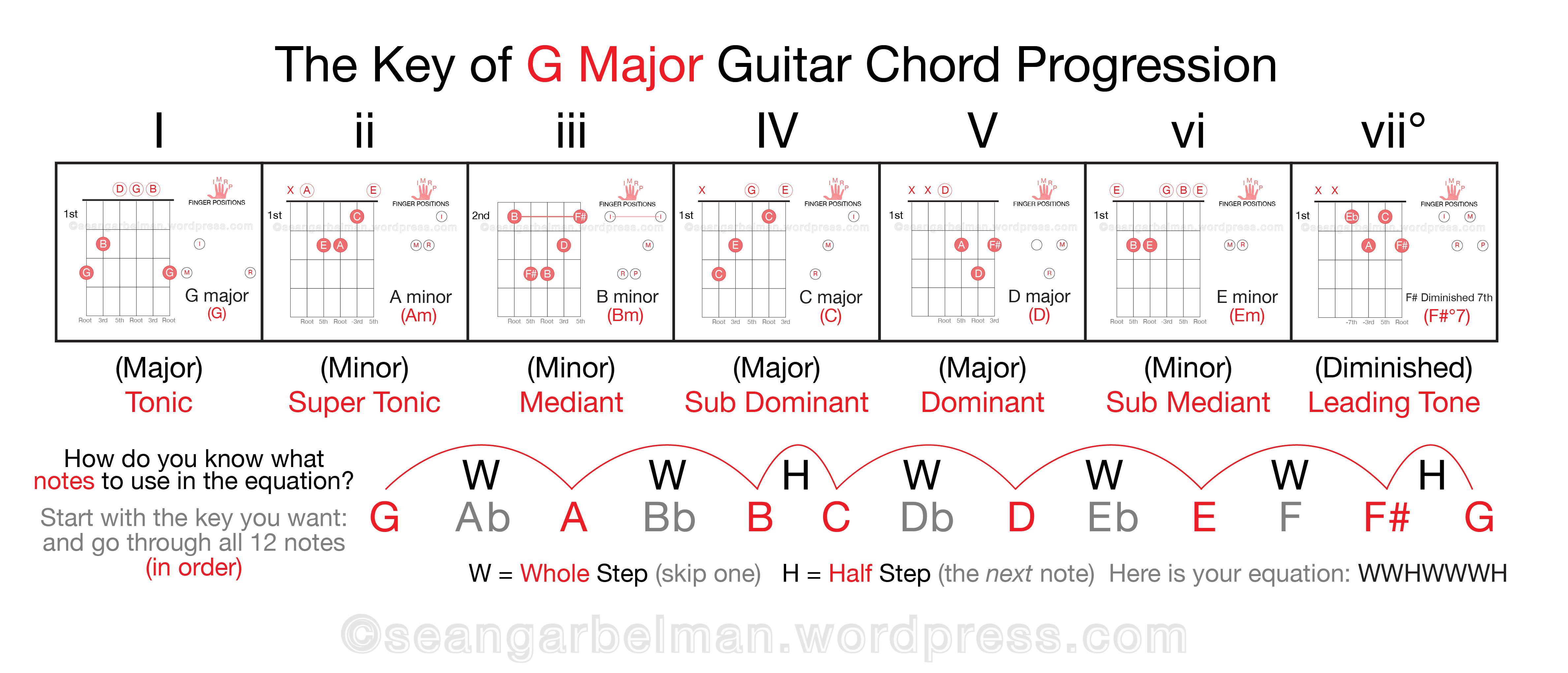 G Major Chord Guitar   Sheet and Chords Collection
