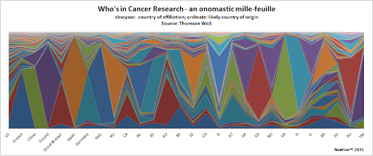 What's in a scientist name? Applying onomastics in scientometrics: the case of Cancer Research