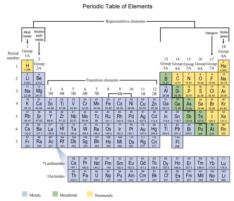 New tattoo style periodic table with atomic number and mass number periodic table atomic numbers urtaz Images