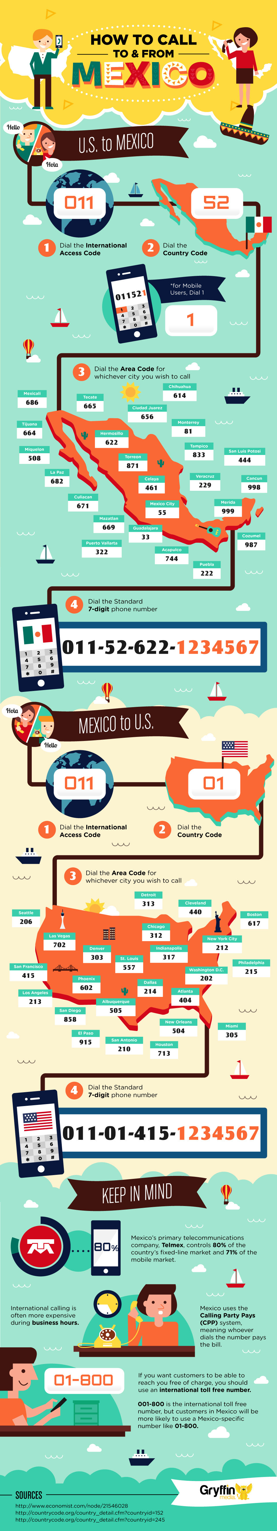 Infographic: How to Call To and From Mexico