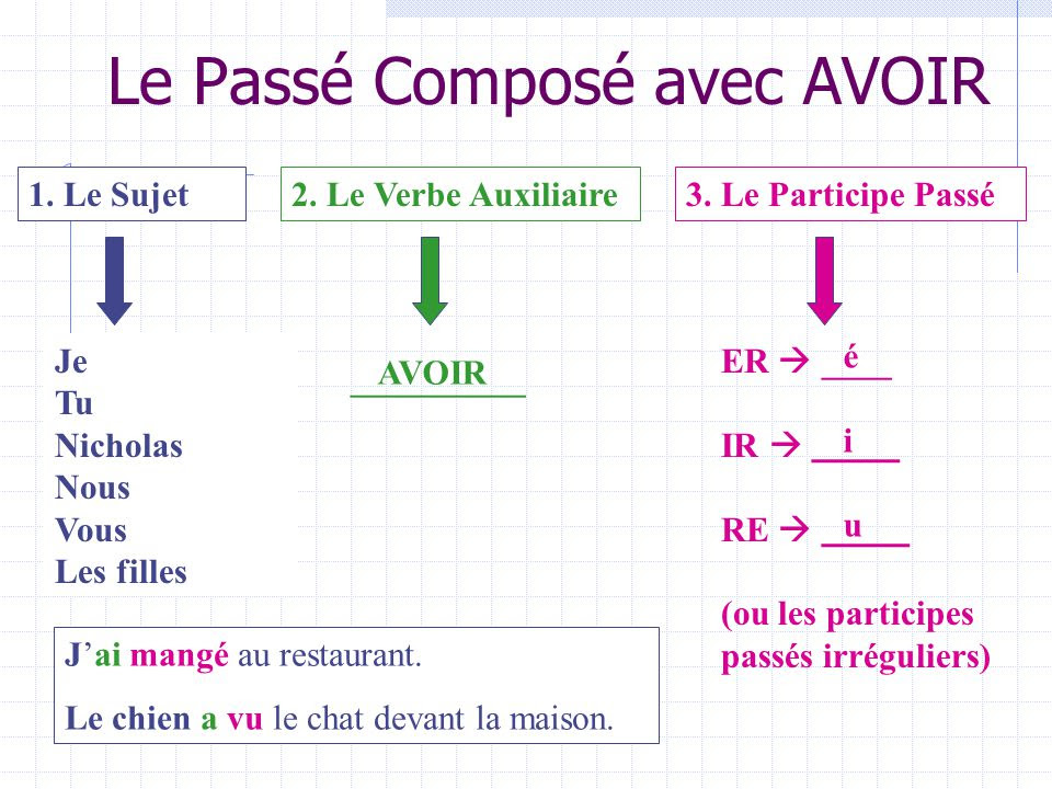 Passé composé - Passé composé z czasownikiem avoir 4 - Francuski przy kawie