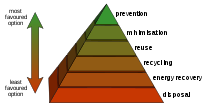 The waste hierarchy refers to the