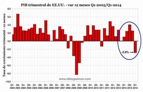 PIB dos Estados Unidos tem a maior queda trimestral em 5 anos