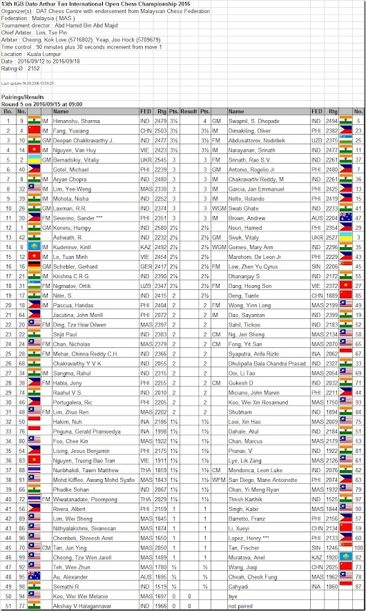Round 5 pairings–13th IGB Dato' Arthur Tan International Open Chess Championship 2016
