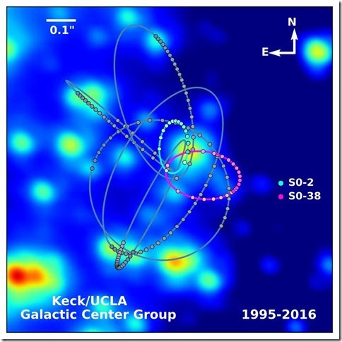Galactic_Centre_Group