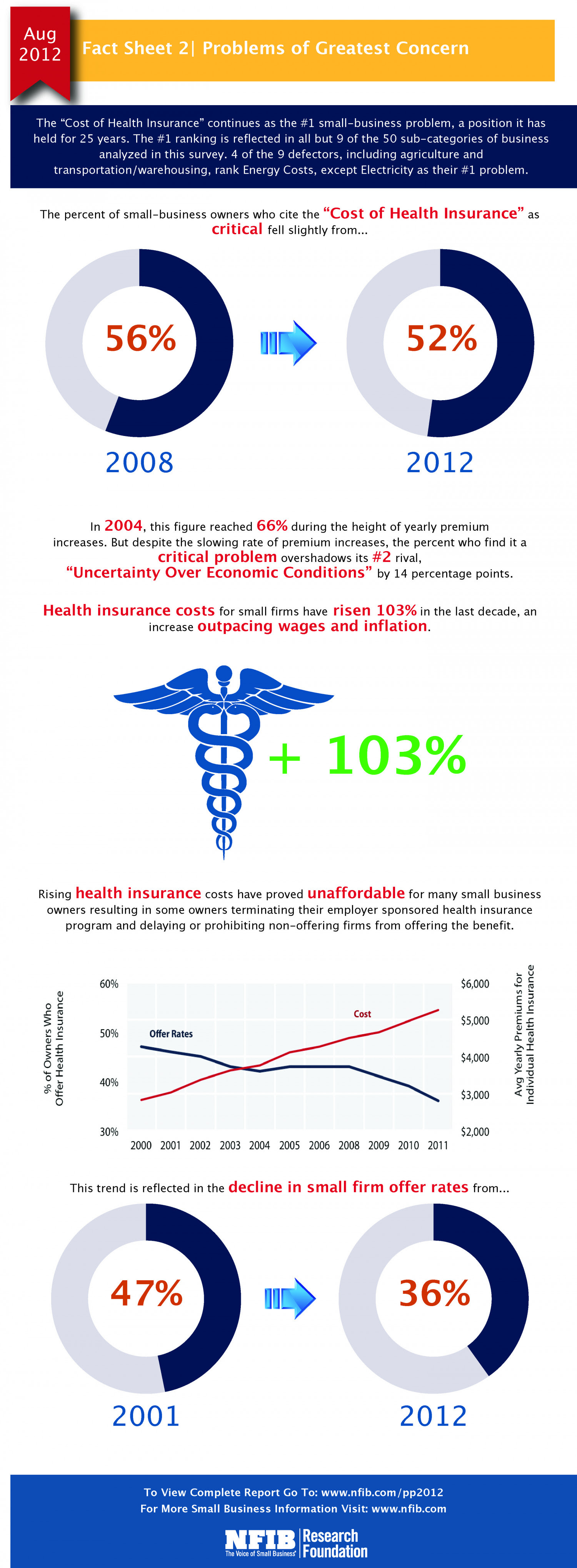 Small Business Problems - Health Insurance | Visual.ly