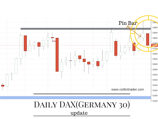 DAX Analysis (Update) | COLIBRI TRADER