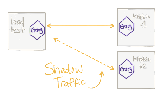 Traffic Shadowing With Istio: Reducing the Risk of Code Release