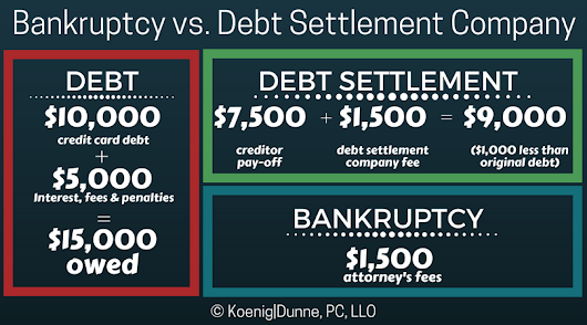 Bankruptcy Isn't as Scary as You Think – Koenig | Dunne