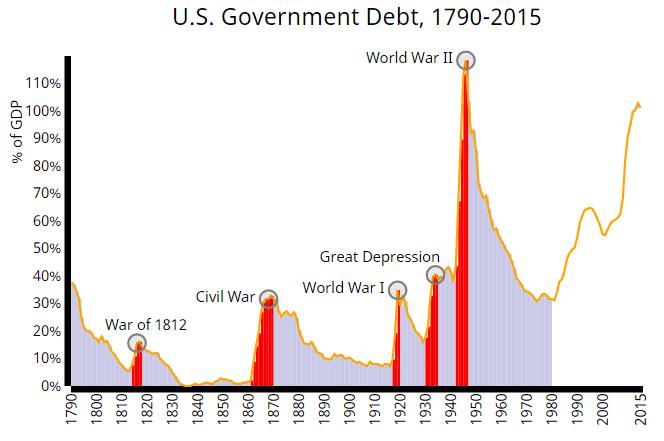 http://i2.wp.com/metrocosm.com/wp-content/uploads/2016/02/us-national-debt-history.png