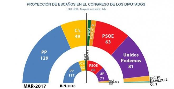Estimaciones de marzo de 2017 por Jaime Miquel y Asociados para el reparto de escaños en el Congreso en caso de unas elecciones generales.