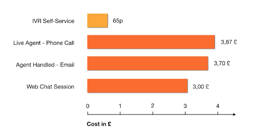 i6net | IVR self-services costs are 6 times less than a live agent call… [Report]