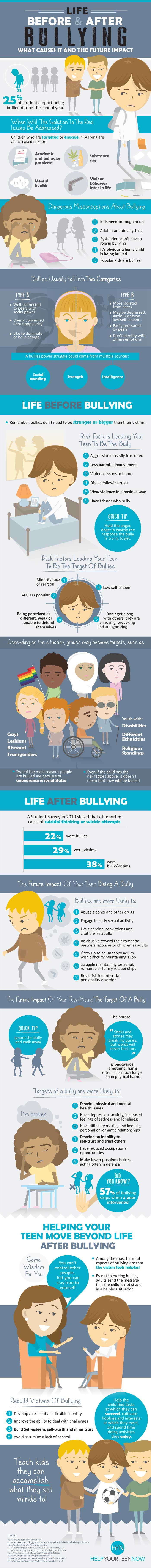 http://helpyourteennow.com/wp-content/uploads/2016/07/Life-Before-And-After-Bullying-Infographic-What-Causes-It-And-The-Future-Impact.jpg