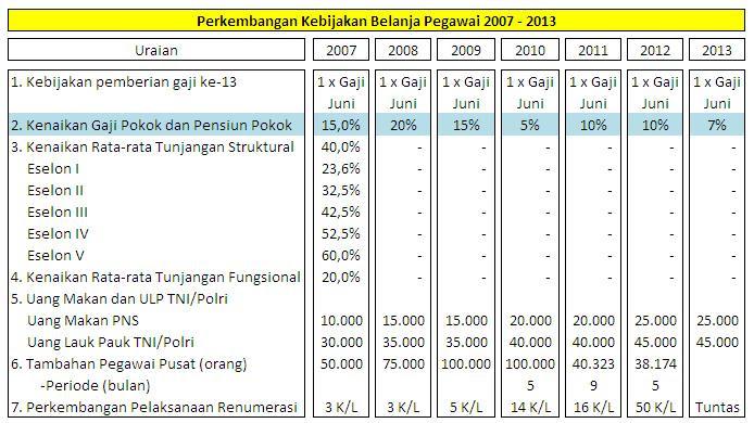 kenaikan gaji PNS tahun 2013