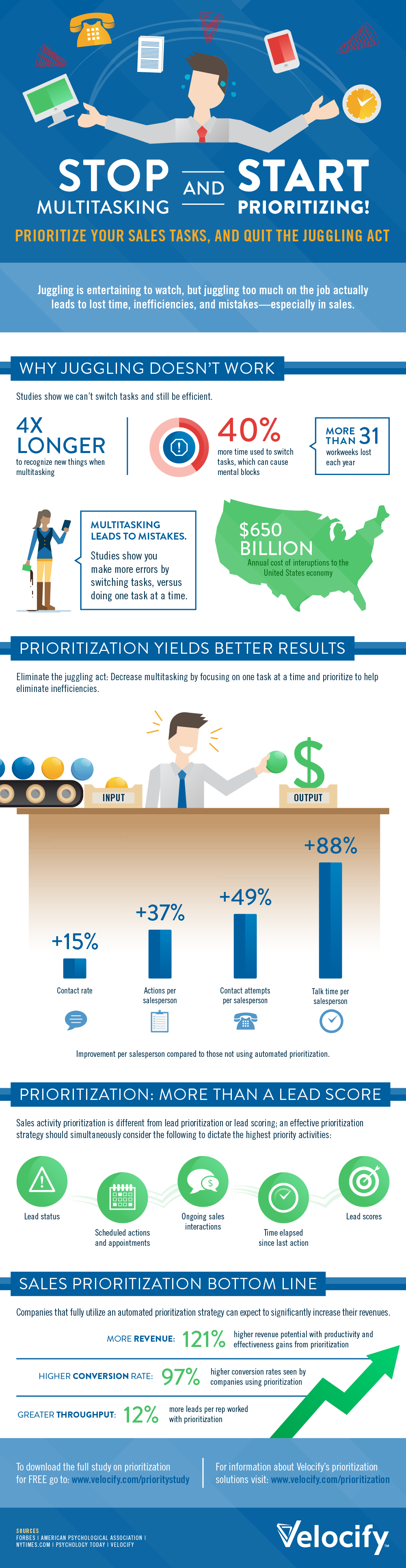 Infographic: Stop Multitasking and Start Prioritizing