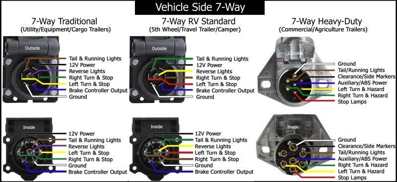 18 Luxury Curt 7 Way Plug Wiring Diagram