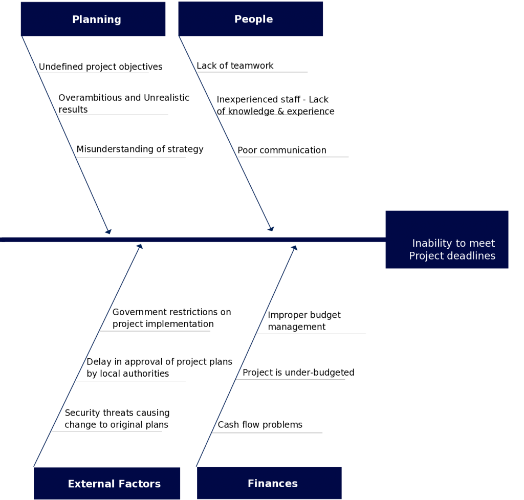 Fishbone Diagram Template on Inability to Meet Deadlines 1024x977