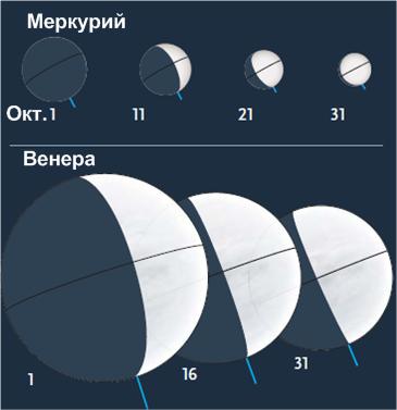 Фазы Меркурия и Венеры в октябре 2015 года