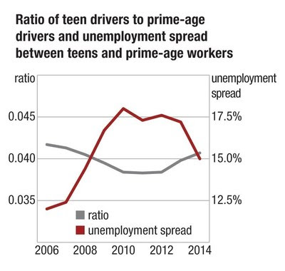 Teens Get Back In The Driver's Seat