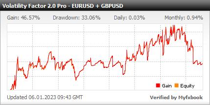 Volatility Factor 2.0 Pro EURUSD USDJPY