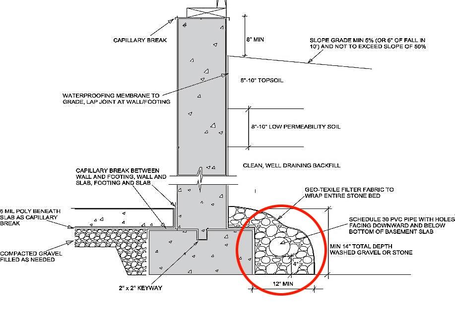 french drain curtain drain foundation