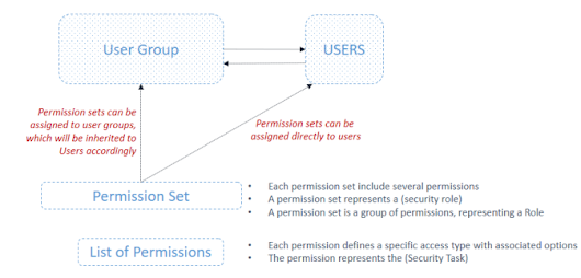 "How to Use ""Record Permissions"" in Dynamics NAV 