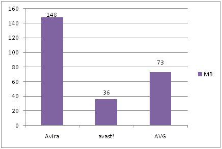 Graphic 8a Σύγκριση των πιο γνωστών δωρεάν antivirus: AVG vs Avira vs Avast!