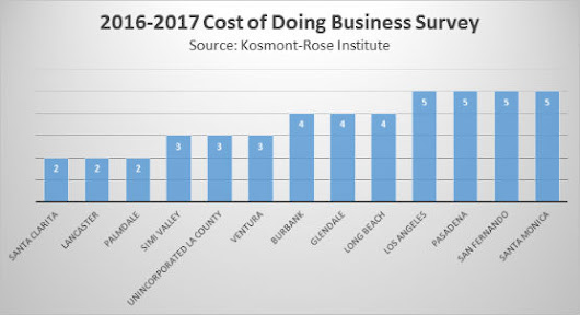 Survey: Santa Clarita Among County's Best in Cost of Doing Business