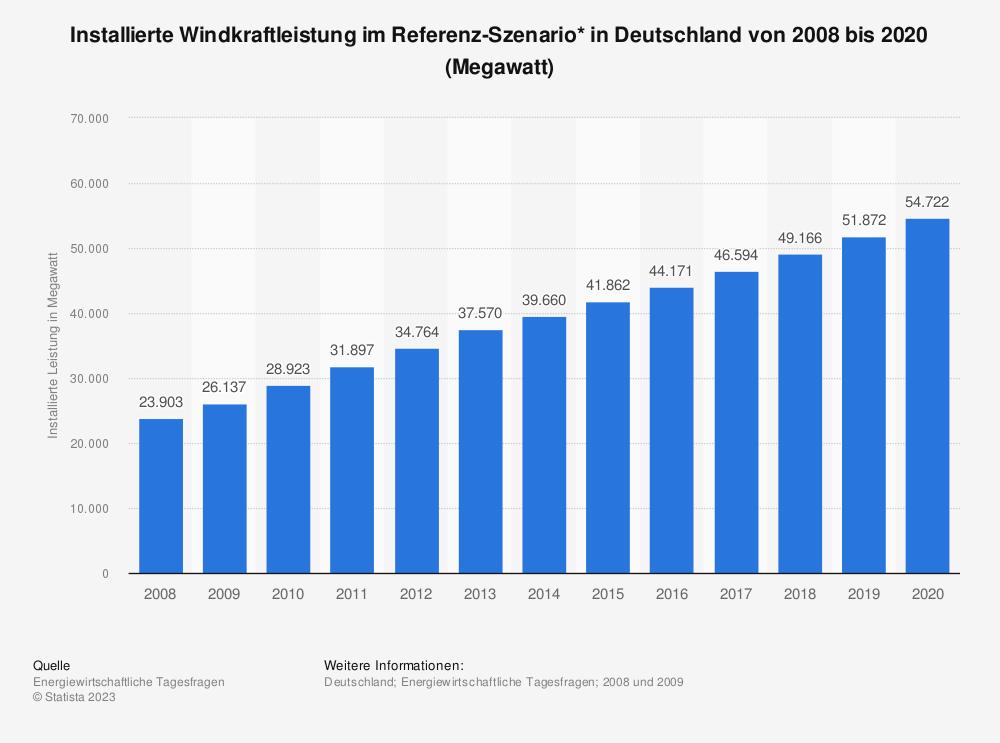Windkraftleistung im Referenz-Szenario