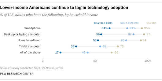 Digital divide persists even as lower-income Americans make gains in tech adoption
