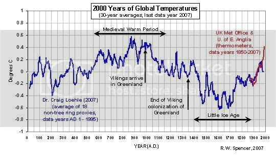Global Temp Reconstruction annotated