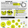 INFORGRAPHIC: The ROI of Social Media