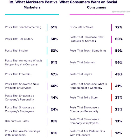 What Brands Post on Social vs. What Consumers Want | Marketing Study