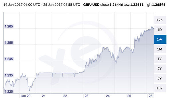 us exchange rate in jamaica
